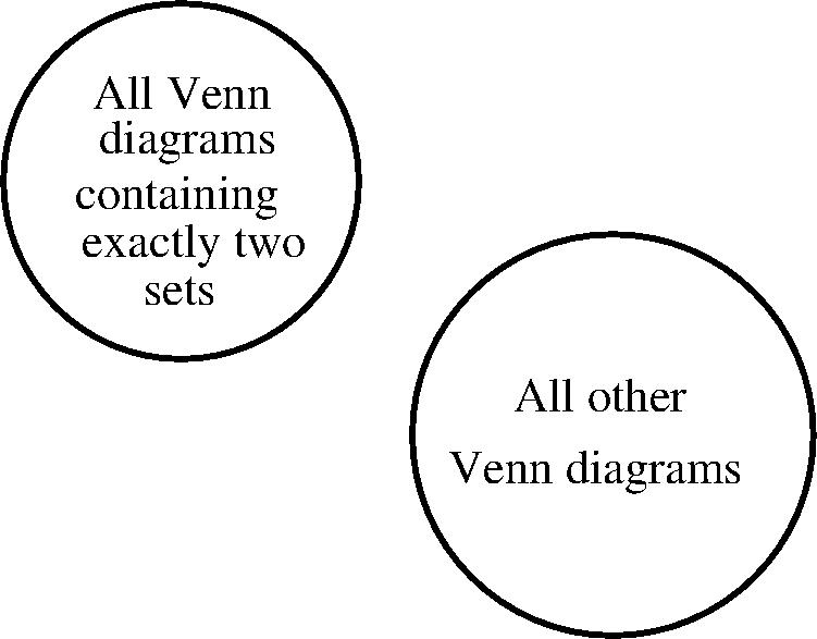 Stupid Venn    Diagram       Joke      Darren Goossens