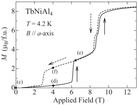 Magnetisation of TbNiAl<sub>3</sub> as a function of applied magnetic field at 4.2K.