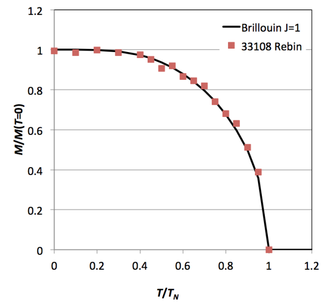 Brillouin curve for J=1.