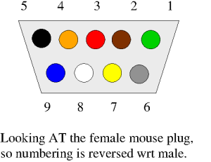 Wire colours and pins are: 1 = green, 2 = brown, 3 = red, 4 = orange, 5 = black, 6 = not connected, 7 = yellow, 8 = white and 9 = blue; the sheath on the plug is connected to the sheath thta runs all along the cable.