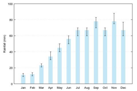Plot with blue columns and arbitrary error bars