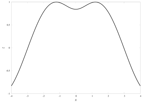 A section through the surface, where y=1; looks a bit like a capital M